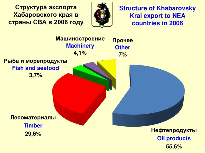 Structure of Khabarovsky Krai export to NEA countries in 2006