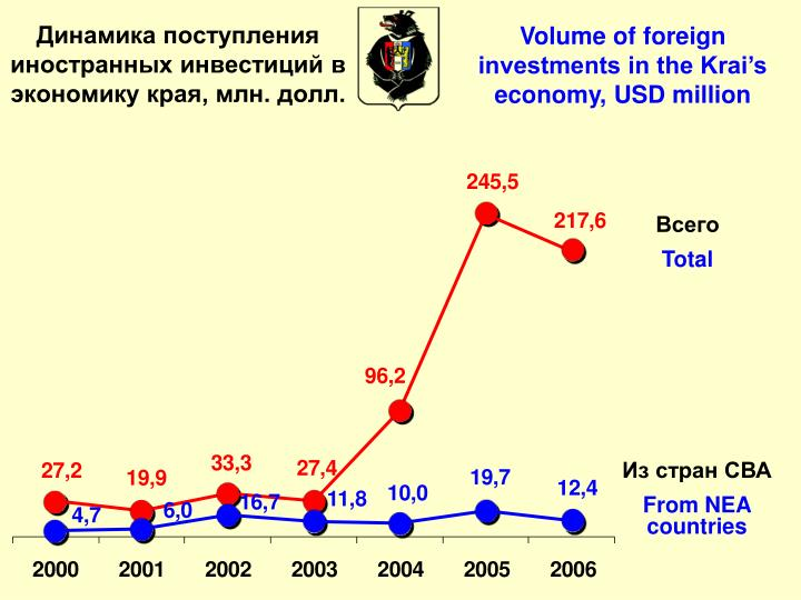 Volume of foreign investments in the Krai's economy, USD million