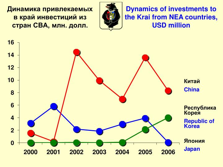 Dynamics of investments to the Krai from NEA countries, USD million