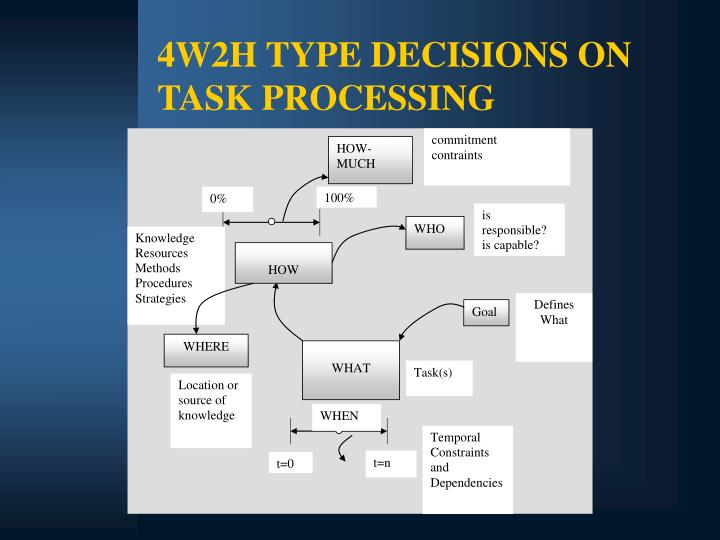 4W2H TYPE DECISIONS ON TASK PROCESSING
