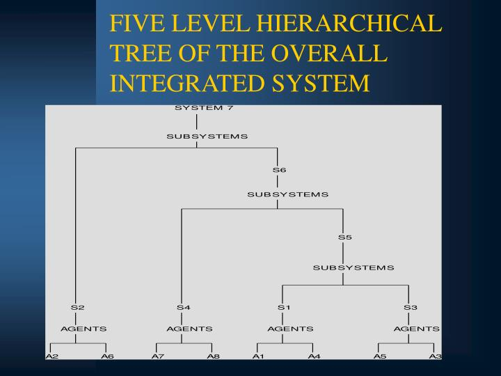 FIVE LEVEL HIERARCHICAL TREE OF THE OVERALL INTEGRATED SYSTEM