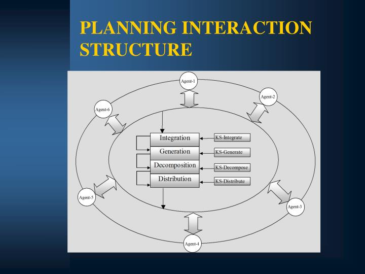 PLANNING INTERACTION STRUCTURE
