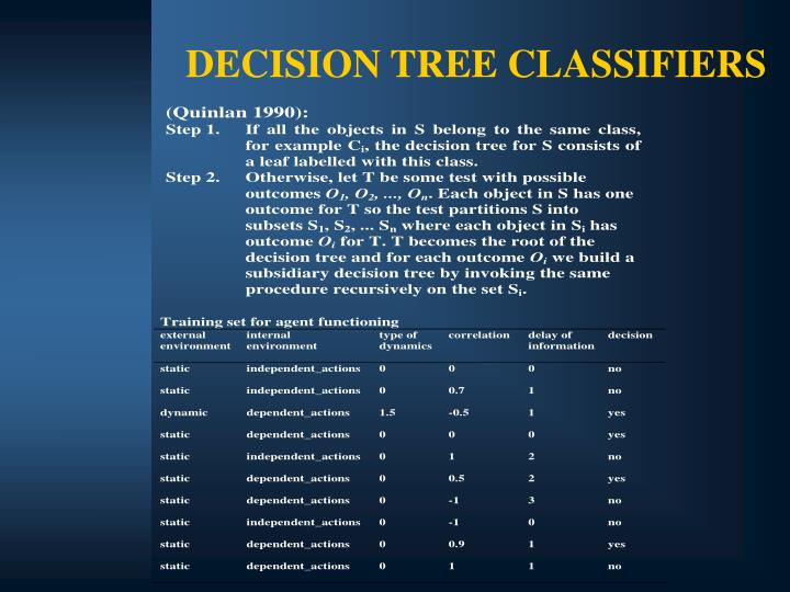 DECISION TREE CLASSIFIERS