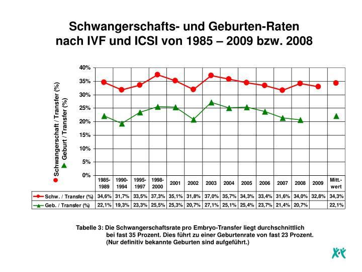 Schwangerschafts und geburten raten nach ivf und icsi von 1985 2009 bzw 2008