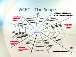 wcet the scope