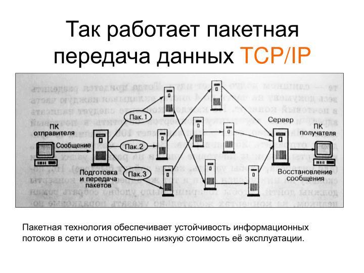 Так работает пакетная передача данных