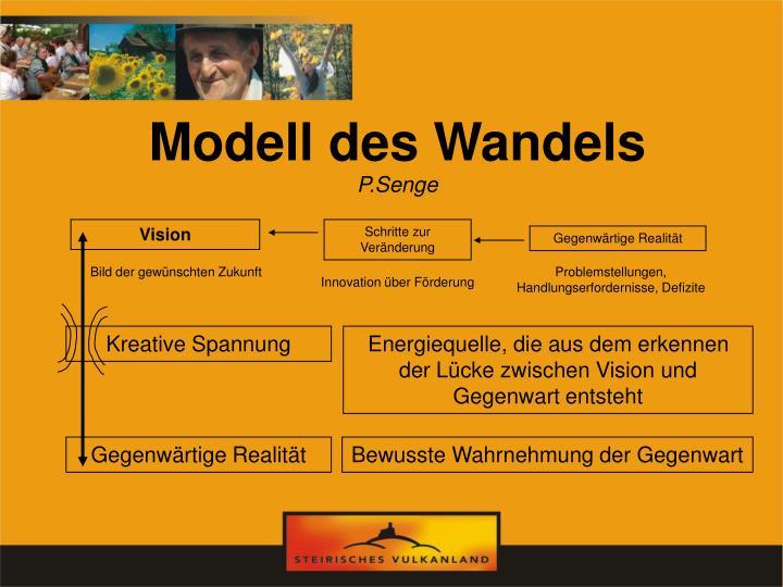 Modell des Wandels