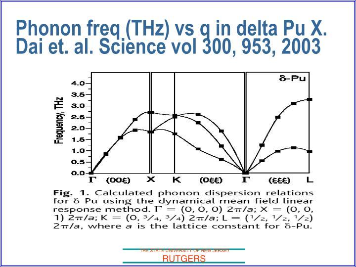 Phonon freq (THz) vs q in delta Pu X. Dai et. al. Science vol 300, 953, 2003