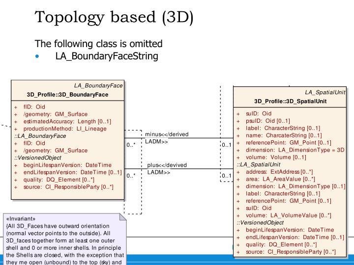 Topology based (3D)