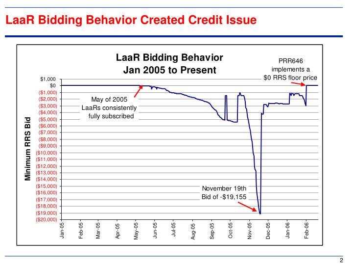 Laar bidding behavior created credit issue