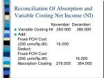 reconciliation of absorption and variable costing net income ni