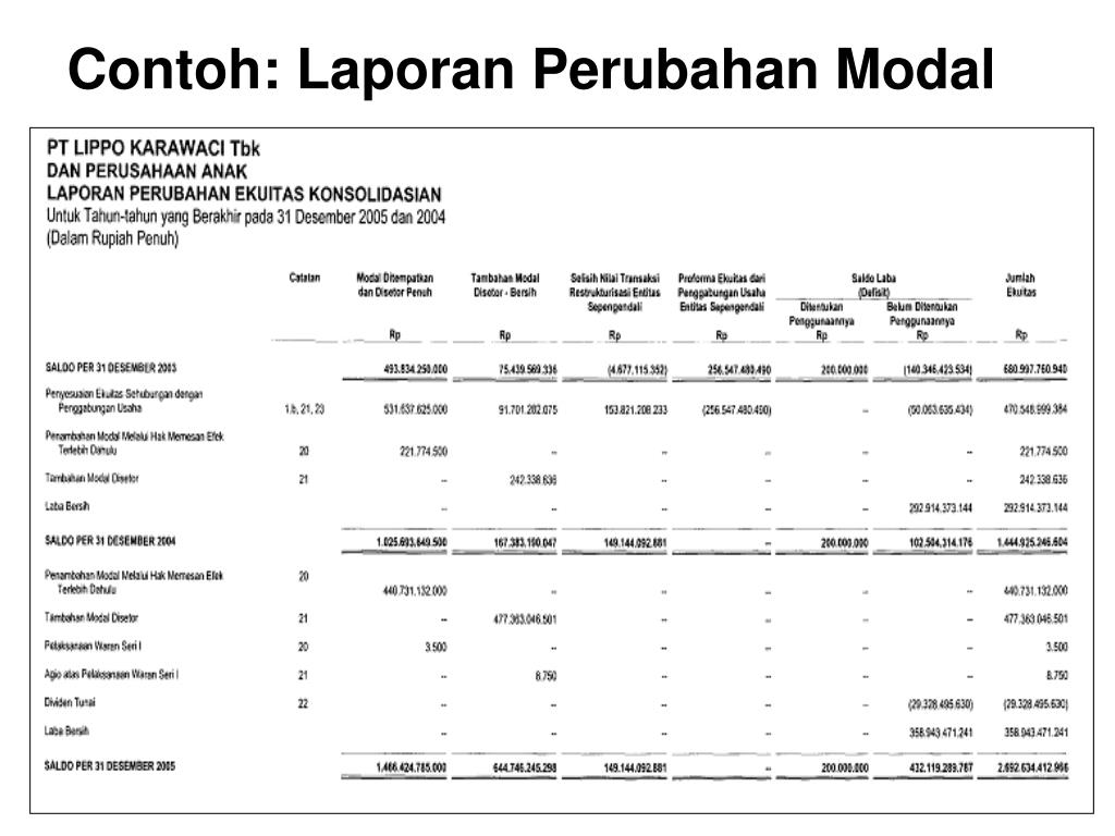 Ppt Neraca Dan Laporan Rugi Laba Powerpoint Presentation Free Download Id 4183766