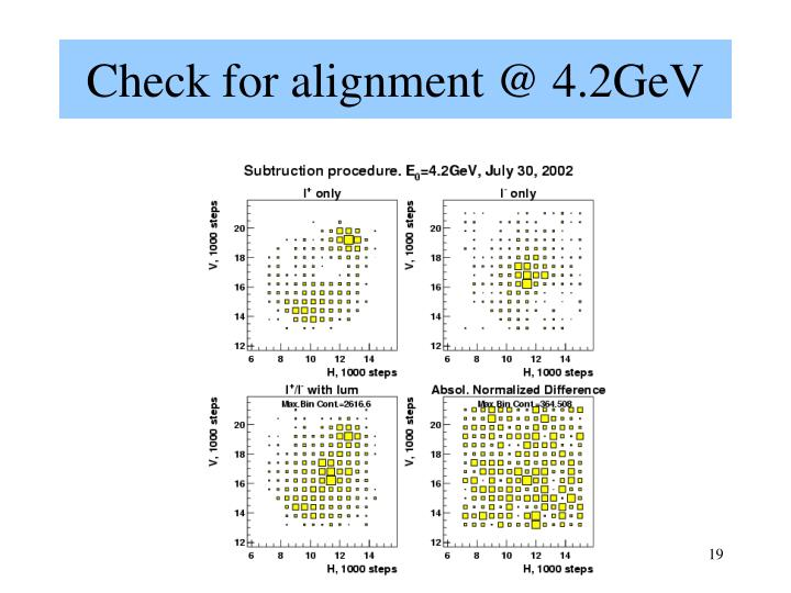 Check for alignment @ 4.2GeV
