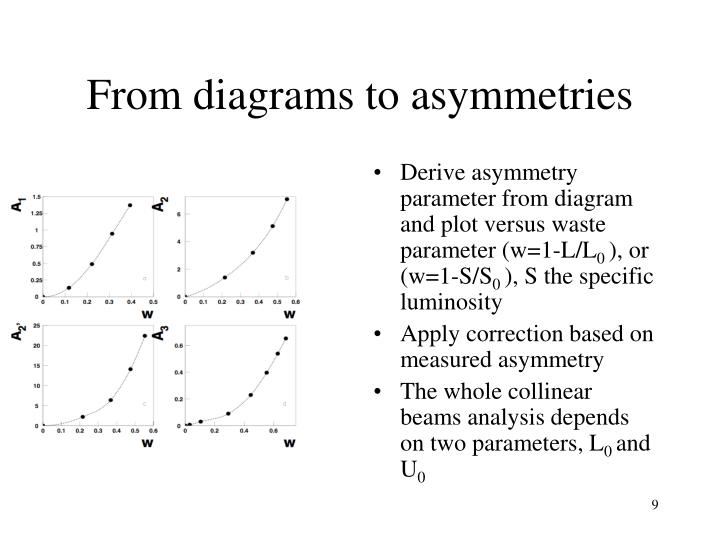 From diagrams to asymmetries