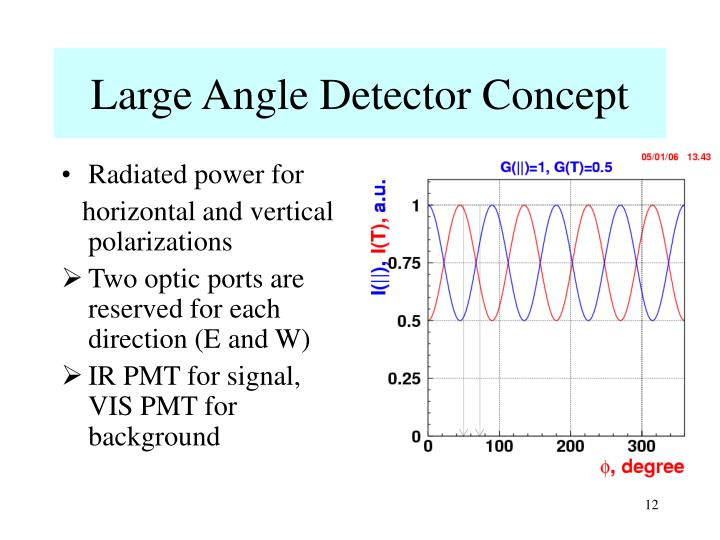 Large Angle Detector Concept
