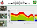 admissions to the emergency department
