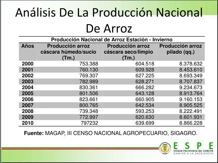 Análisis De La Producción Nacional De Arroz