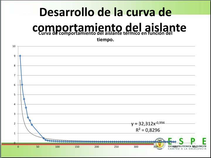 Desarrollo de la curva de comportamiento del aislante