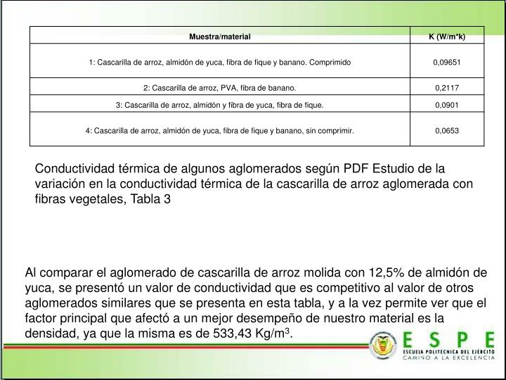 Conductividad térmica de algunos aglomerados según PDF Estudio de la variación en la conductividad térmica de la cascarilla de arroz aglomerada con fibras vegetales, Tabla 3