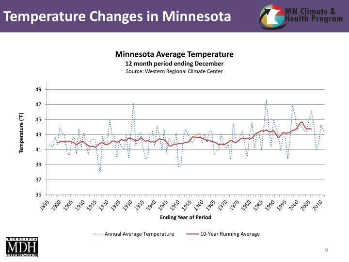 Temperature Changes in Minnesota