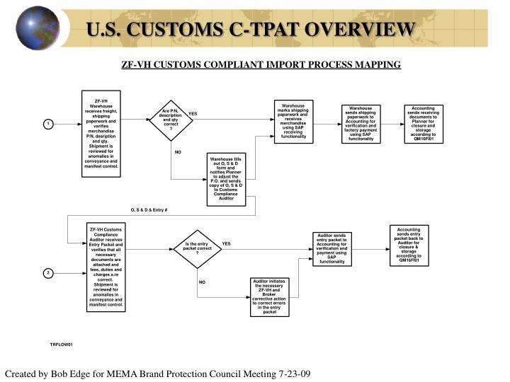 Ppt U S Customs C Tpat Overview Powerpoint Presentation