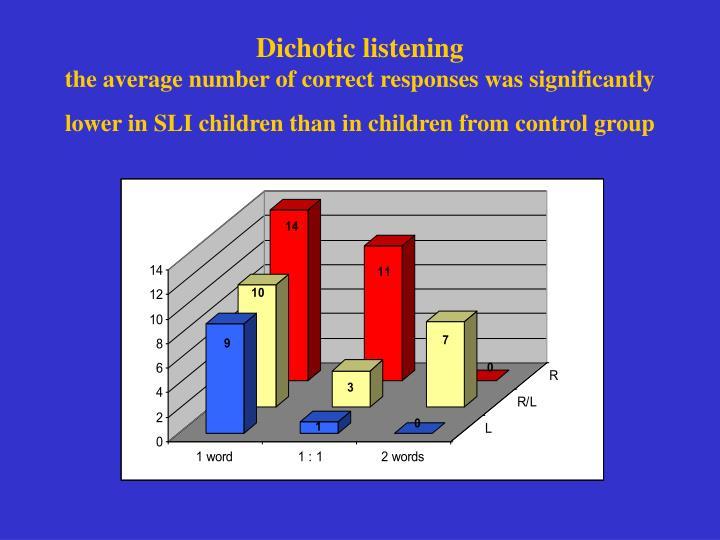Dichotic listening