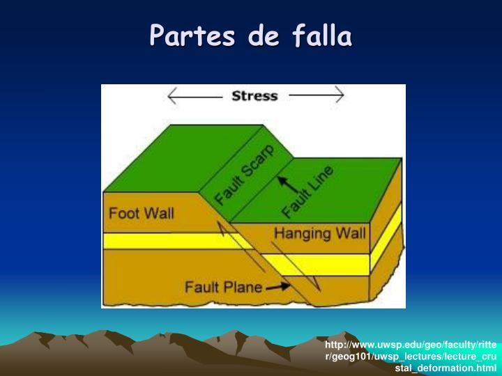 Partes de falla