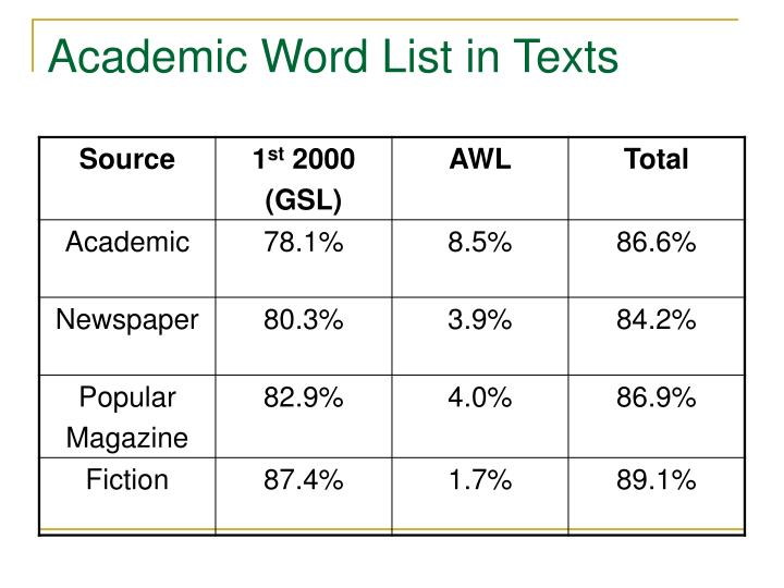 Academic Word List in Texts