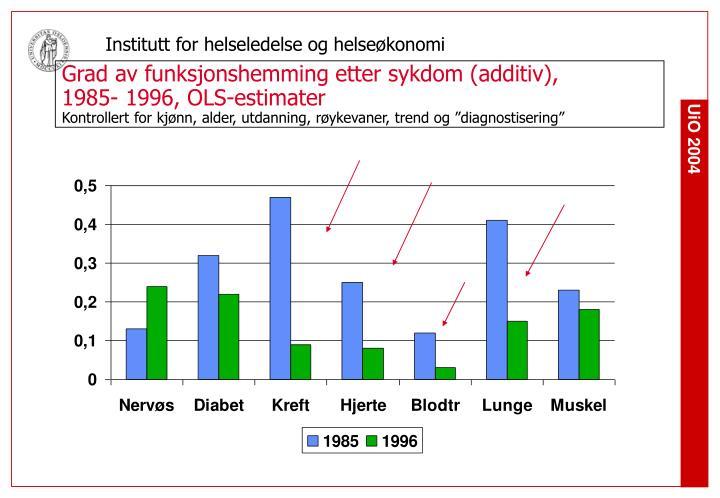Grad av funksjonshemming etter sykdom (additiv),