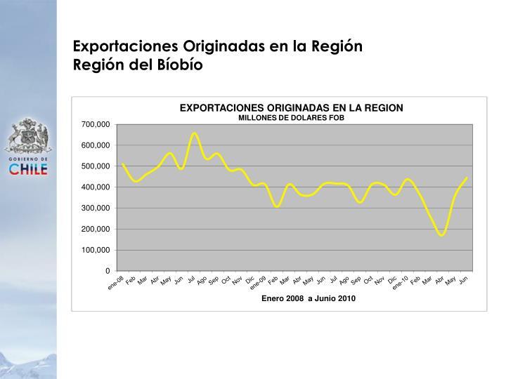Exportaciones Originadas en la Región