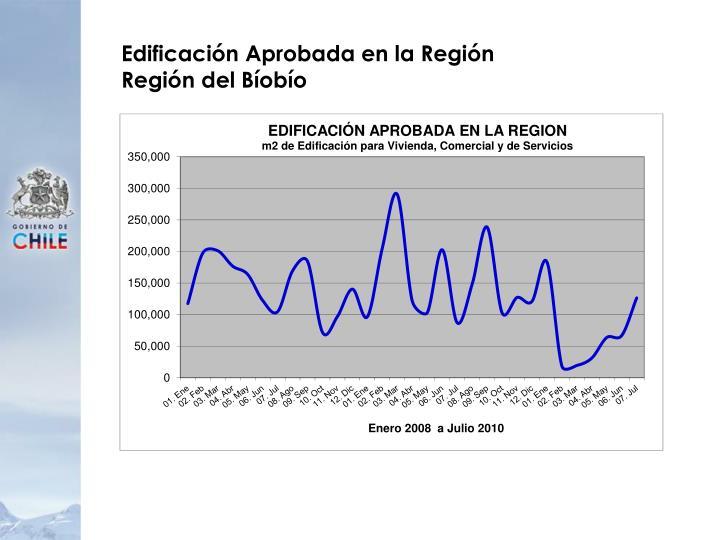 Edificación Aprobada en la Región