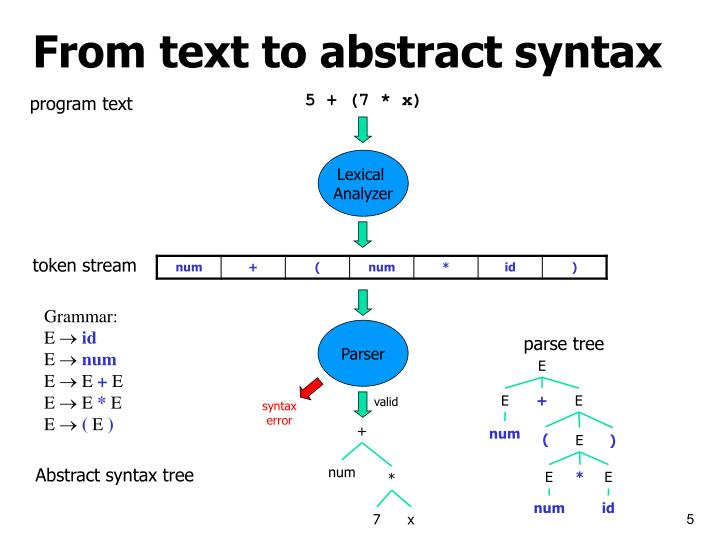 winter syntax analysis A very basic tutorial for performing linear mixed effects analyses for a subjects-analysis for winter and grawunder.