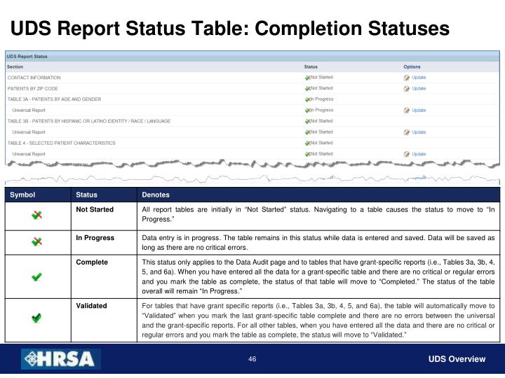 UDS Report Status Table: Completion Statuses