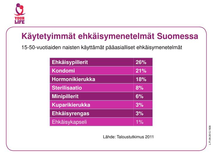 Käytetyimmät ehkäisymenetelmät Suomessa