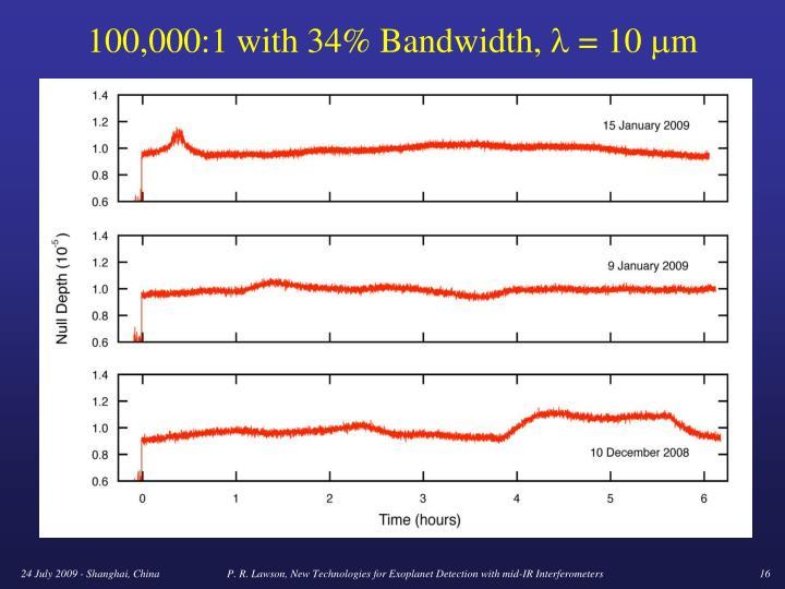 100,000:1 with 34% Bandwidth,