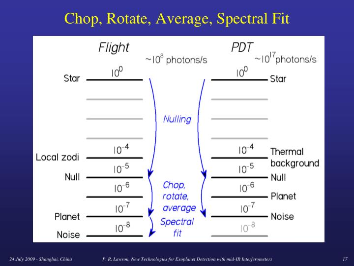 Chop, Rotate, Average, Spectral Fit