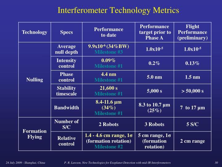 Interferometer Technology Metrics