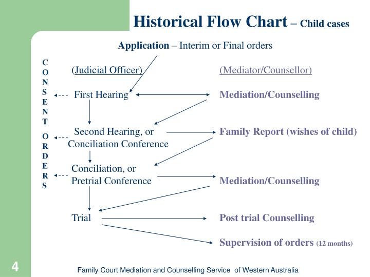 history of flow chart Drawio is free online diagram software for making flowcharts, process diagrams, org charts, uml, er and network diagrams.