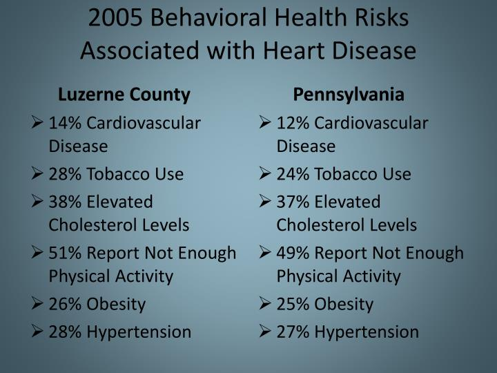 2005 Behavioral Health Risks Associated with Heart Disease