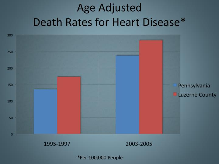 Age adjusted death rates for heart disease