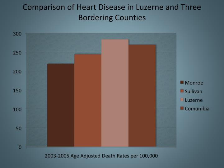Comparison of Heart Disease in Luzerne and Three Bordering Counties
