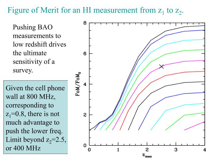 Figure of Merit for an HI measurement from z