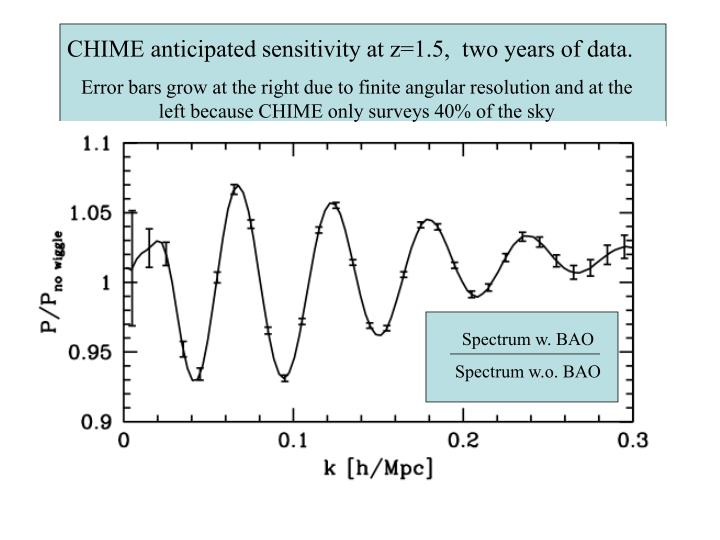CHIME anticipated sensitivity at z=1.5,  two years of data.
