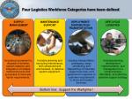 four logistics workforce categories have been defined