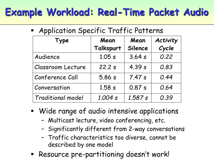 Example Workload: Real-Time Packet Audio