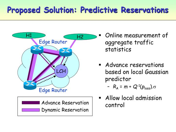 Proposed Solution: Predictive Reservations