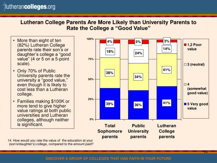 """Lutheran College Parents Are More Likely than University Parents to Rate the College a """"Good Value"""""""