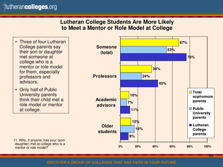 Lutheran College Students Are More Likely