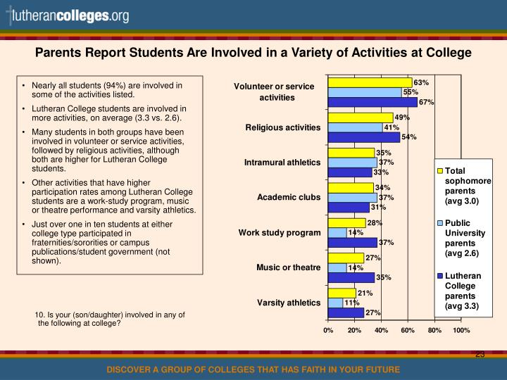 Parents Report Students Are Involved in a Variety of Activities at College