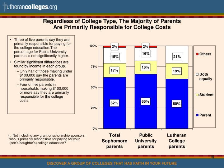 Regardless of College Type, The Majority of Parents